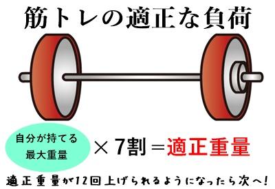 143588筋トレの適正な負荷